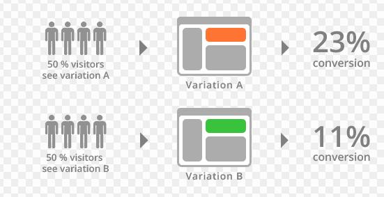 A:B-testing