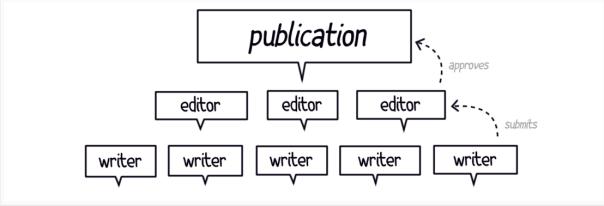 Medium_editors_writers