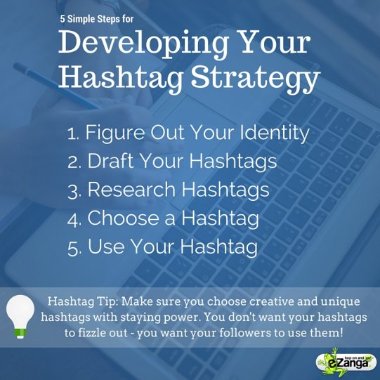 Steps to Develop Your Hashtag Strategy