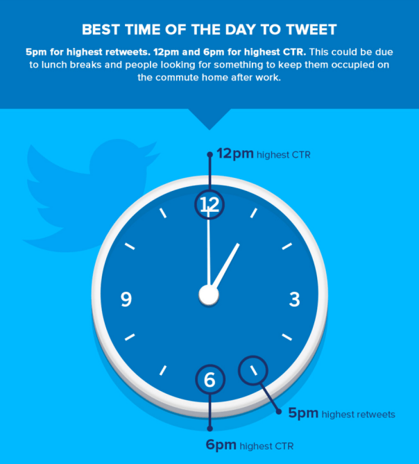 The best times of the day to tweet.