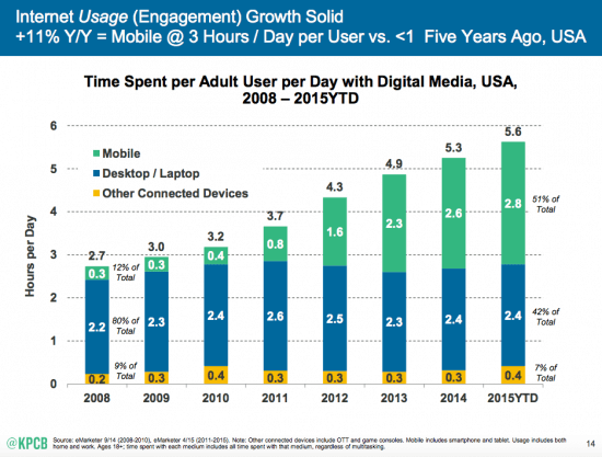 Mobile-Internet-Trends-Mary-Meeker-2015-1-550x417