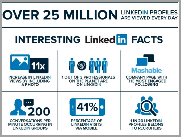 LinkedIn facts infographic