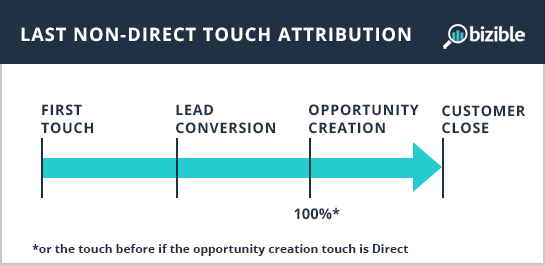 last-non-direct-touch-attribution.png