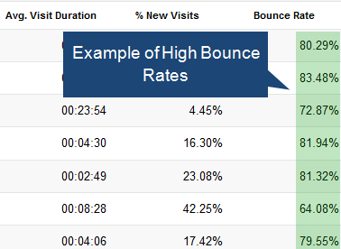 Get Rid of Low Performing Pages