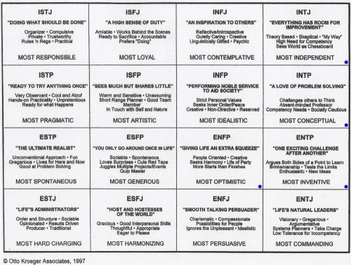 1-myer-briggs-personality-types-chart