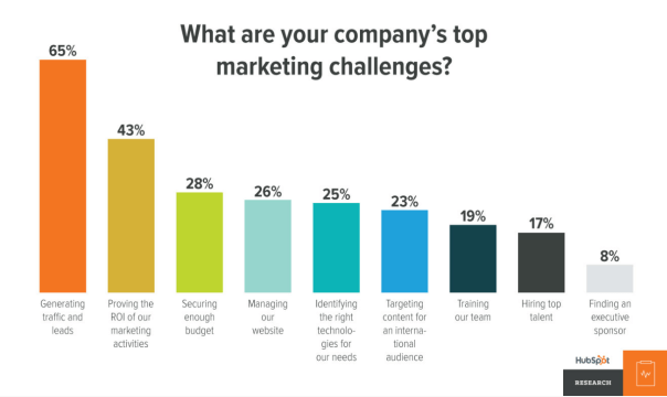 e-commerce top marketing challenges