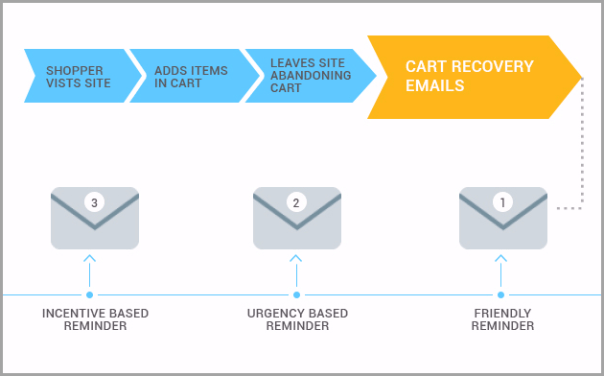 nurture-cart-abandoners-for-increase-your-ecommerce-revenue