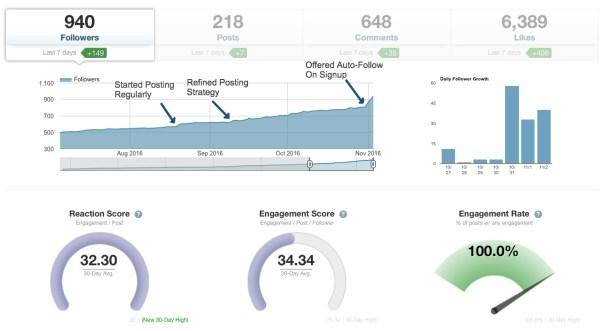 Tailwind dashboard Instagram analytics