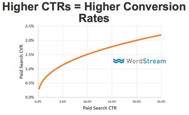 conversion rate data seo