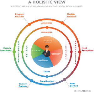holisticview_financialadvisors_salesfunnel