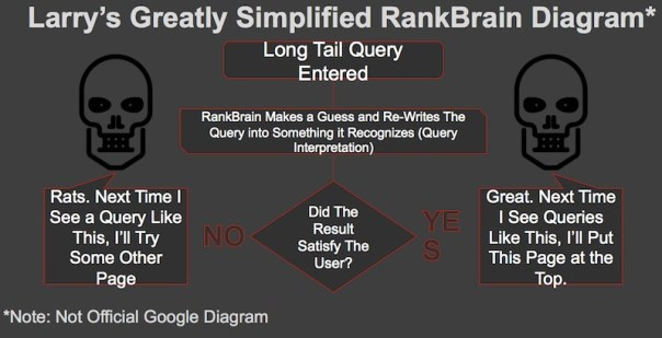 google rankbrain diagram