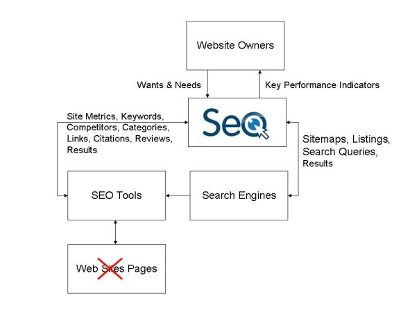 Web Pages Are Optimized, Not Websites