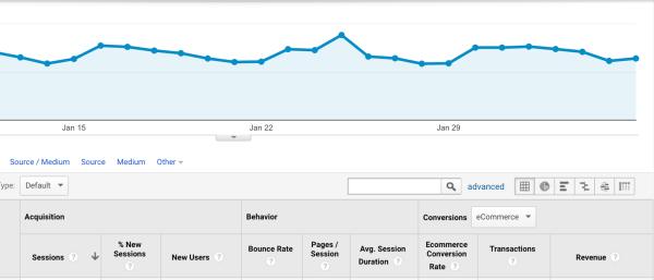 Google Analytics -- Conversion Rates