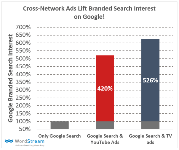 video advertising brand searches