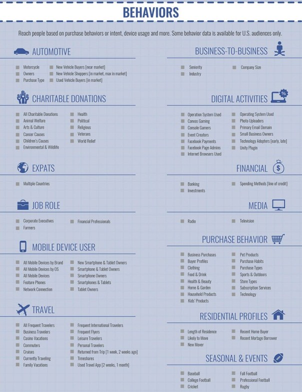 facebook advertising behavioral targeting