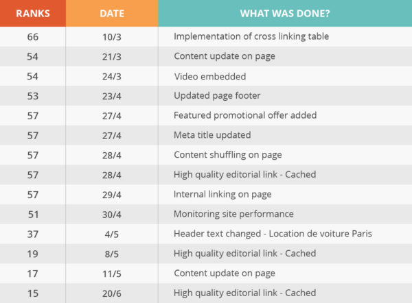 SEO Process - Table of changes