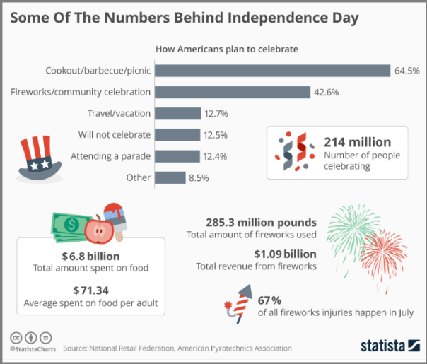 Stats_4th of july email templates
