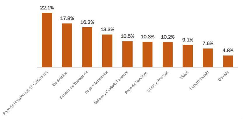 comercioelectronico principalesproductosyserviciosproporciondeltotaldetransacciones - El comercio electrónico sigue creciendo en México - #Noticias