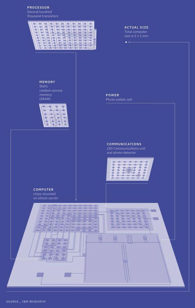 ibm-computadora-mas-pequena-del-mundo