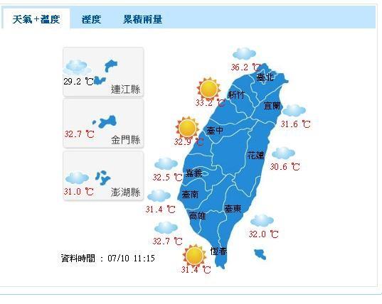 還沒中午 臺北市及新北市氣溫已飆36度 | ETtoday生活 | ETtoday新聞雲