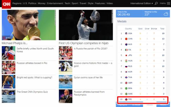 「臺灣國旗」登CNN奧運報導 鄉民爽笑:帝吧要出征了嗎? | ETtoday國際 | ETtoday新聞雲