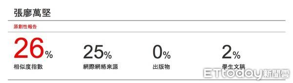 圖/張廖萬堅遭爆論文也抄襲?Turnitin一查相似度26% | ETtoday政治新聞 | ETtoday新聞雲