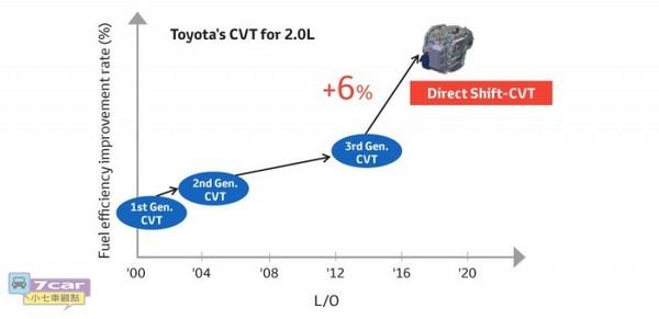 TOYOTA為TNGA平臺發表新款手排與無段變速箱。換檔更快、加速更順!   ETtoday車雲   ETtoday新聞雲
