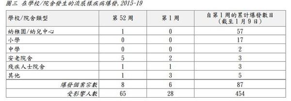 甲型流感肆虐香港!44人死亡 部分幼稚園停課 | ETtoday大陸 | ETtoday新聞雲