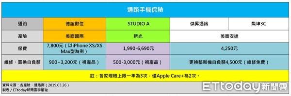 AppleCare+上市 6家手機保險比「維修免費」拼置換自負額高低 | ETtoday保險 | ETtoday新聞雲