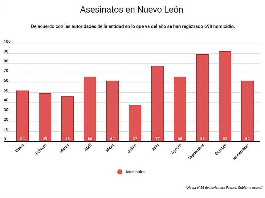 Homicios, Seguridad, Justicia, Nuevo León, Narcotráfico, Narcomenudeo