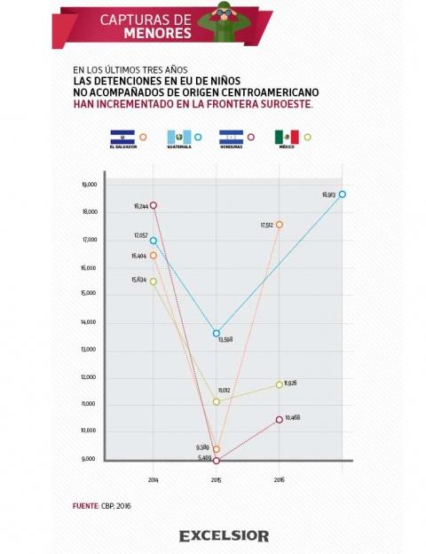 La aprehensión de menores migrantes no acompañados aumentó un 19% entre enero y septiembre de 2018, con respecto a 2017. Imagen: Excélsior