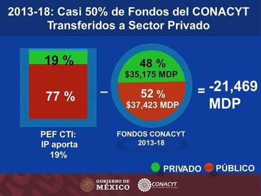 En el sexenio pasado, la Iniciativa Privada (IP) recibió 35 mil 175 millones de pesos de los fondos para desarrollo tecnológico y científico.