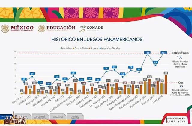 Medallero histórico de la delegación mexicana en los Juegos Panamericanos.