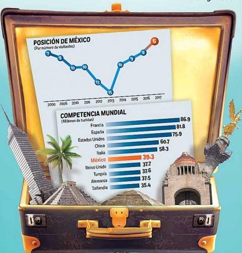 Turismo, Economía, Destinos, Ranking, México, Visitantes, OMT