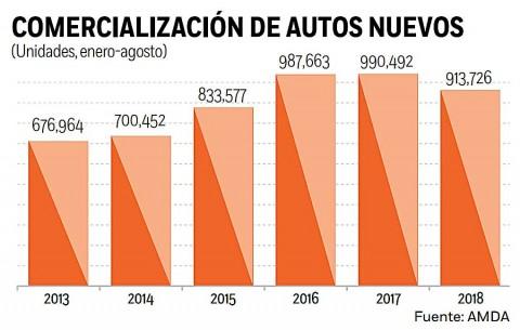 Autos, Ventas, AMDA, Comercio, Sector automotriz, Disminución