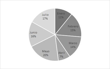 gráfico excel de quesito