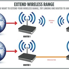 Wireless Extender Diagram Block Of Power Transmission How To Extend Wi Fi Range Using Two Routers Expert Reviews Guide