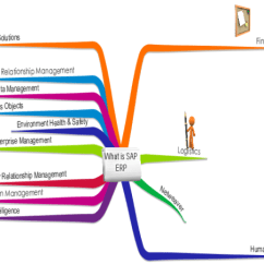 Sap R 3 Modules Diagram Ford Pinto Wiring Our Practice Areas Business Intelligence Consulting Module Mindmap