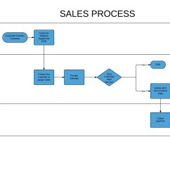 Sales Process Flow Diagram Examples Campervan Wiring Add A Flowchart Graphic To Improve Readability