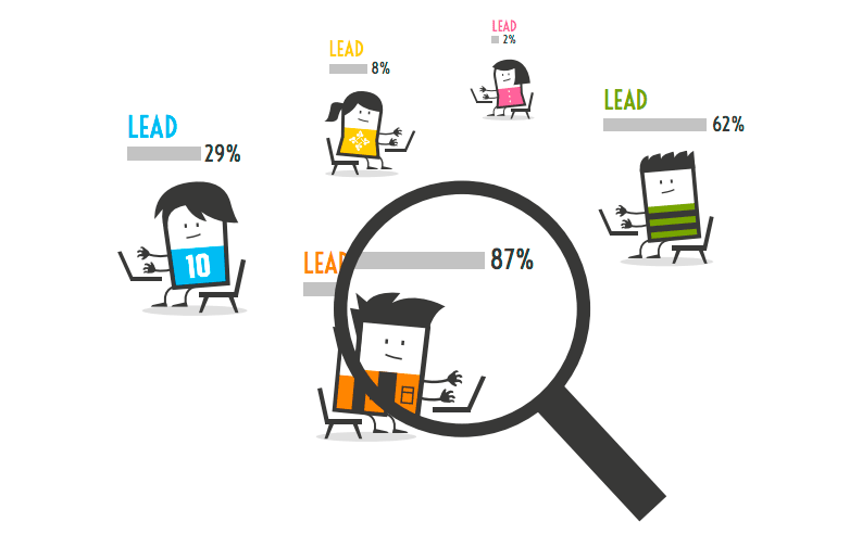 lead-scoring-inboundcycle-hubspot