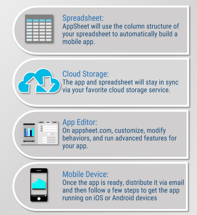 How to Build Mobile Apps in Minutes with AppSheet (Part 1)