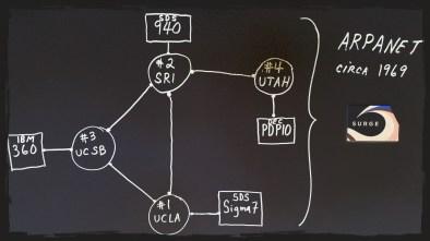 ARPANET's Original Design 1969