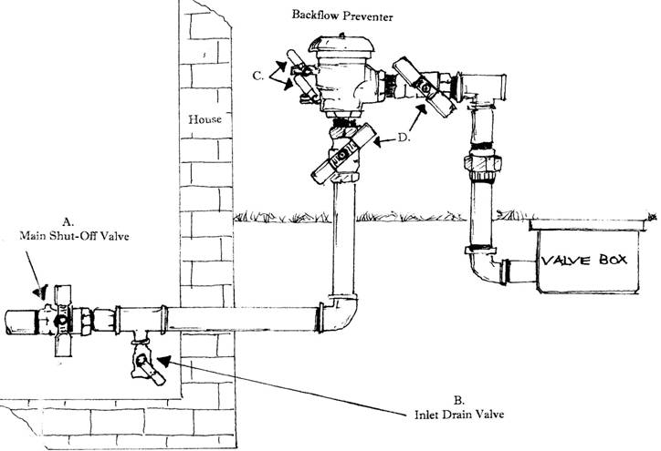 Where can you find manuals for an Orbit sprinkler system