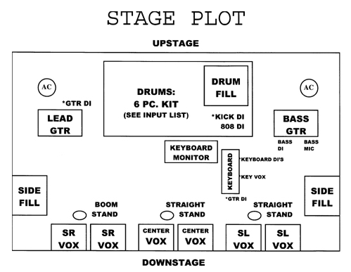 How to Create a Stage Plot and Input List That Sound Techs
