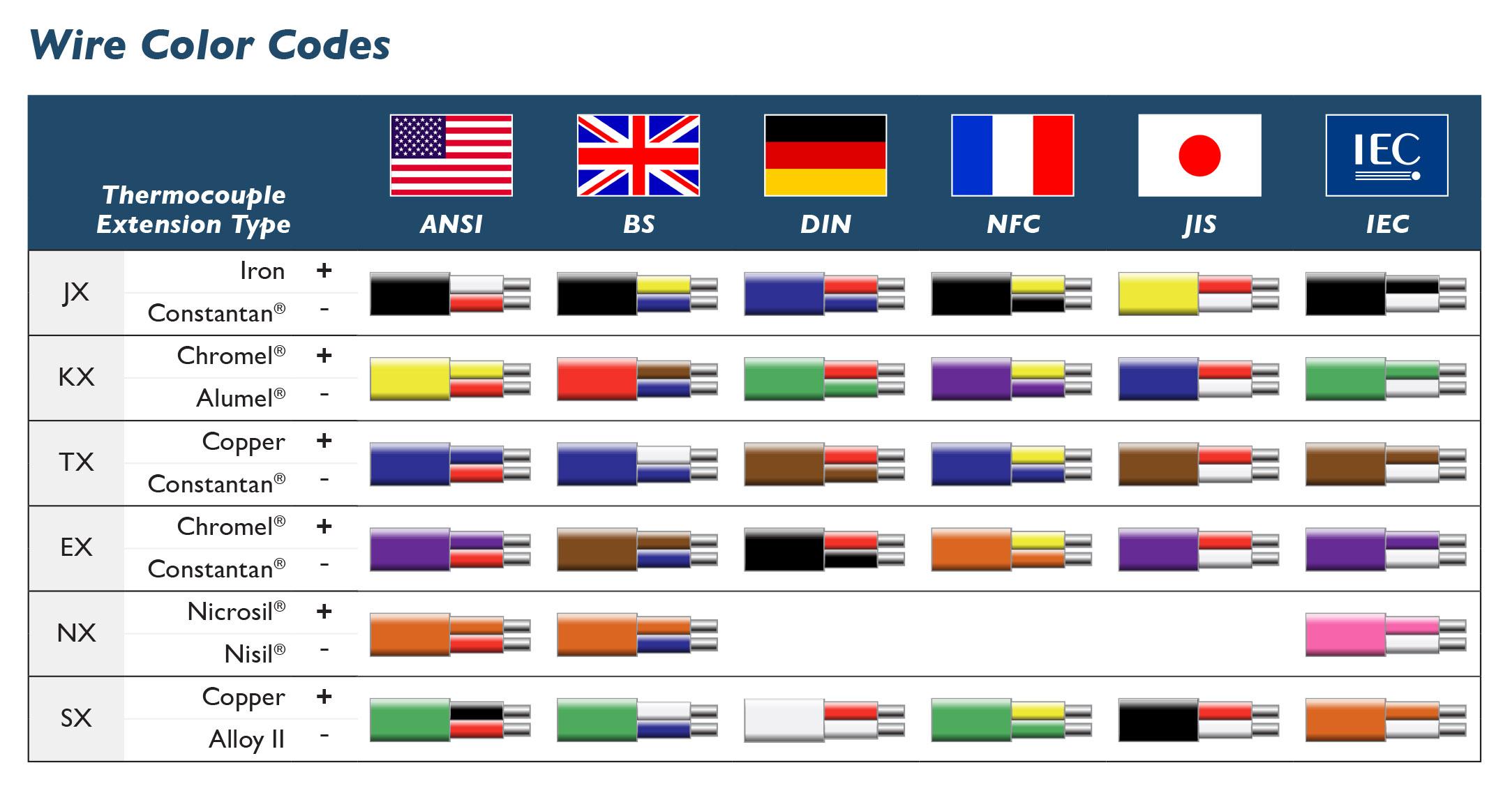 European Ac Wiring Color Code