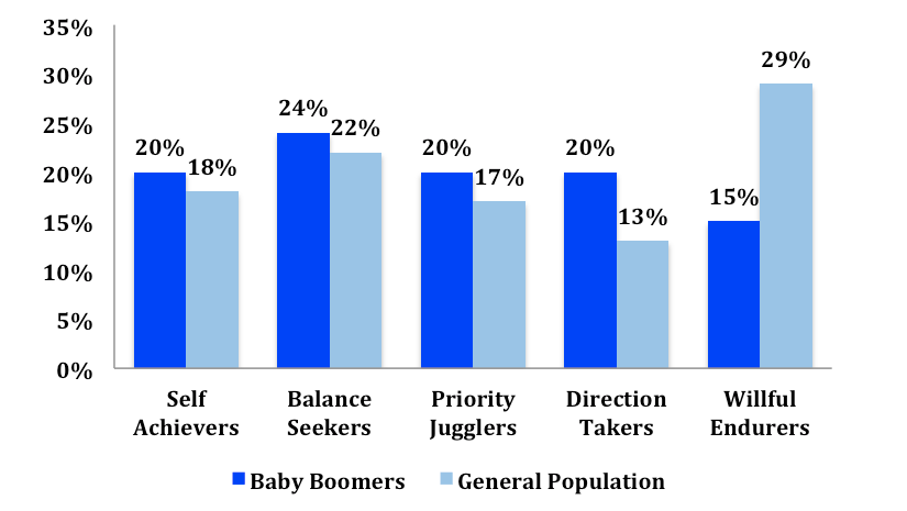 Baby-Boomers-General-Population