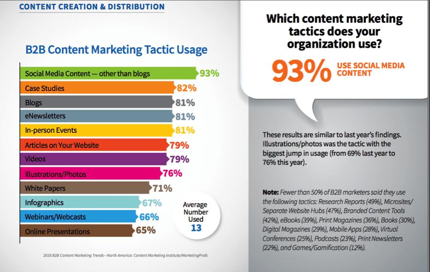 Social media content - Content Marketing Institute