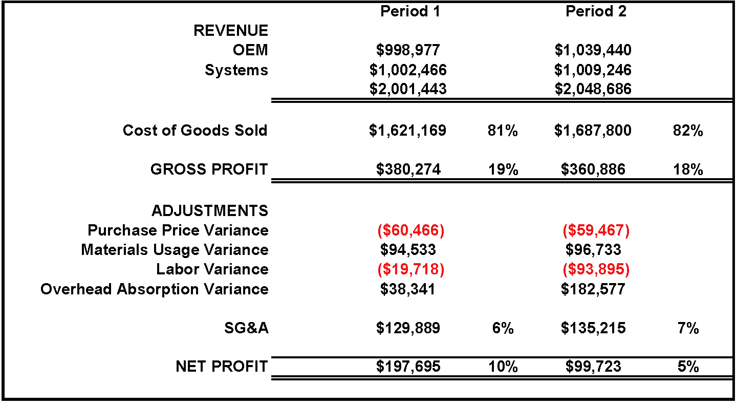 Lean Accounting and Traditional Accounting Compared Part 6  Financial Reporting