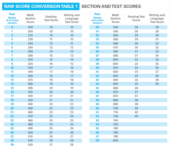 sat essay score conversion