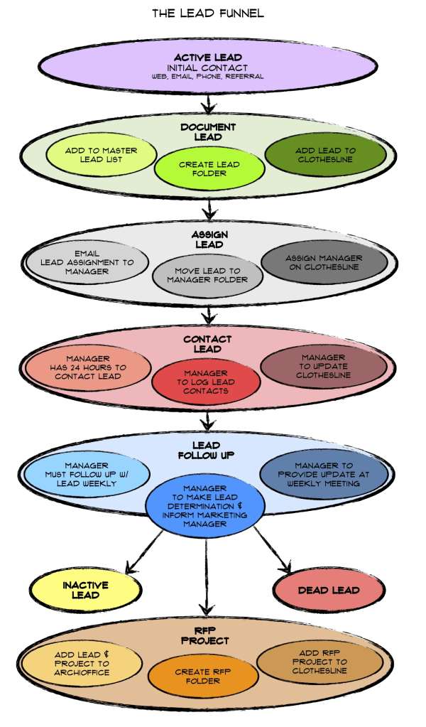 rfp process diagram 2 circle venn maker a modern architecture firm's approach to organizing marketing leads